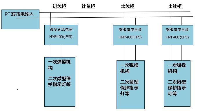 分布式中华彩票网双色球开机号解决方案